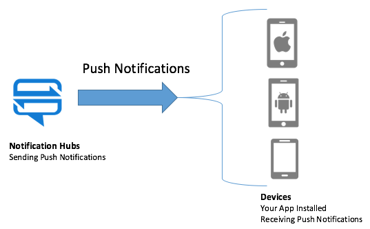 Azure Notification Hub Plugin per Wordpress