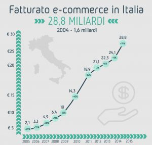 infografica-ecommerce-strategie digitali in cloud- imola