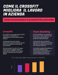 Anteprima Infografica CrossFit e Team Building by info easy imola